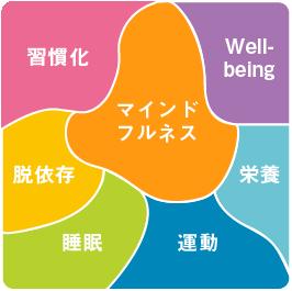 セブンアプローチ:マインドフルネス・Well-being・栄養・運動・睡眠・脱依存症・習慣化
